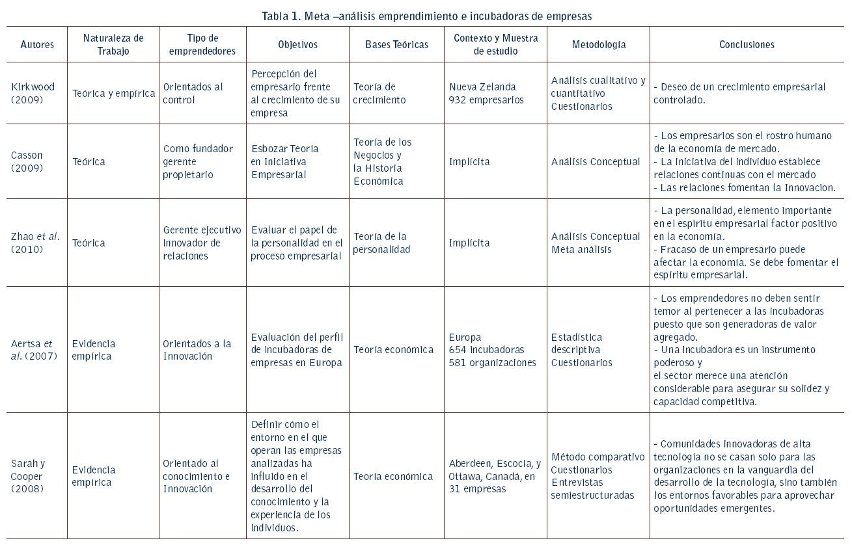 Análisis de las características de un emprendedor en proceso de ...